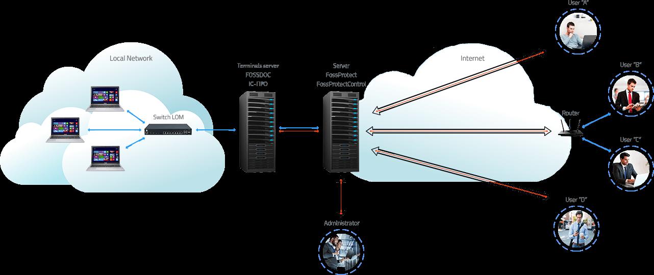 Система електронного захисту інформації FossProtect - схема взаємодії